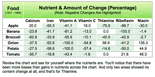 Nutrition and Amount of Change
